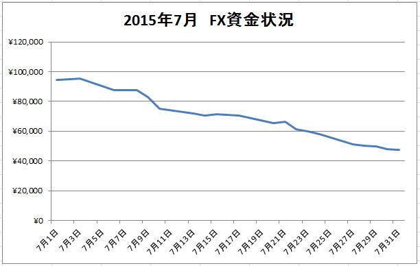 2015年7月FX資金グラフ