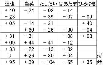 20150801結果表