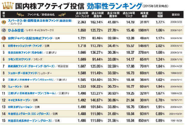 日本経済新聞 国内株アクティブ投信 効率性ランキング