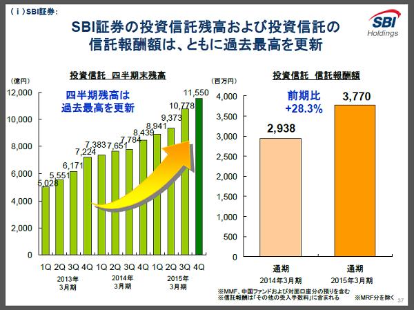 SBI証券 投資信託の信託報酬額