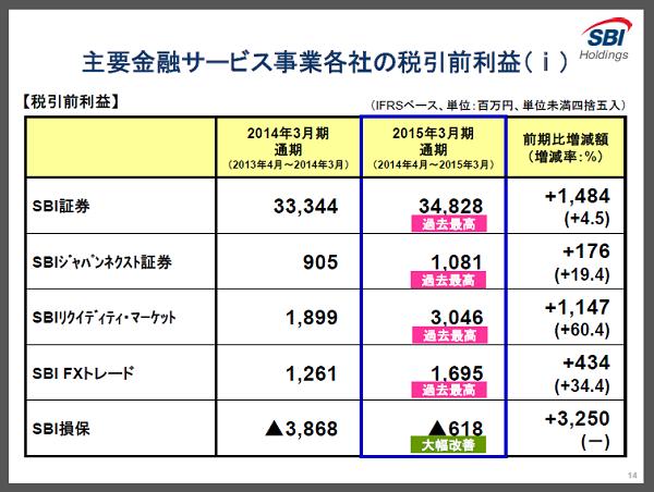 SBI証券 過去最高益 2015年3月期