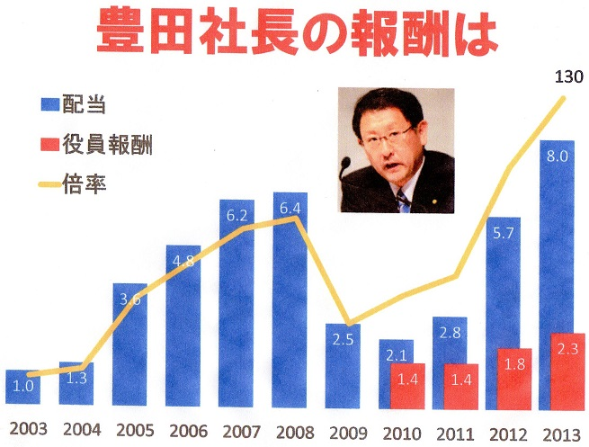 30 豊田社長 報酬・株配当