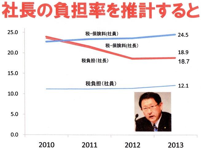 30 豊田社長の税・社会保険料負担率