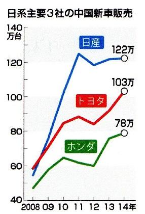 50 日系3社 時事ドットコム 中国 自動車