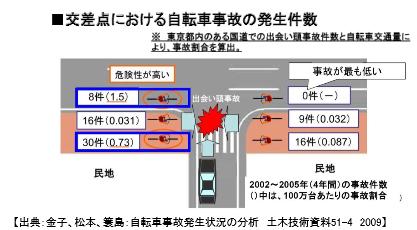 金子、松本、簑島:自転車事故発生状況の分析 土木技術資料 51 - 4 2009