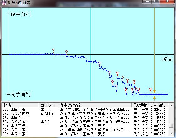 20150707-01三段+戦七段棋譜解析結果