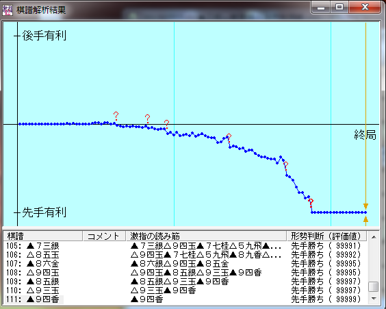 20150707-02●三段+戦七段棋譜解析結果
