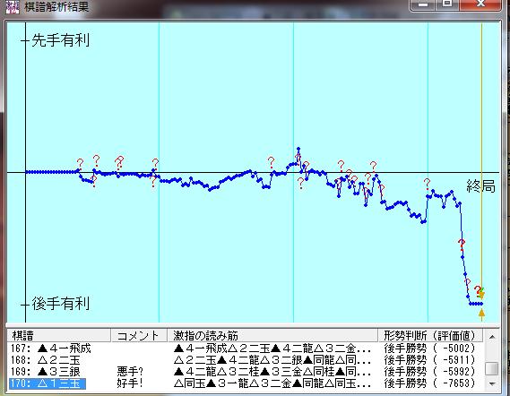 20150708-01●激指12七段棋譜解析結果