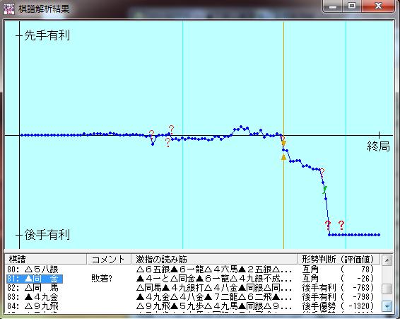 20150709-01三段+戦棋譜解析結果