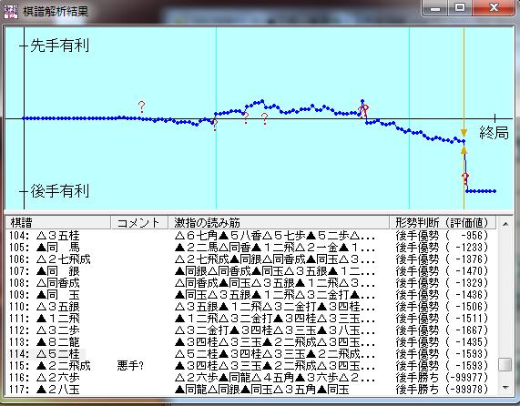 20150801-01●激指12七段棋譜解析結果