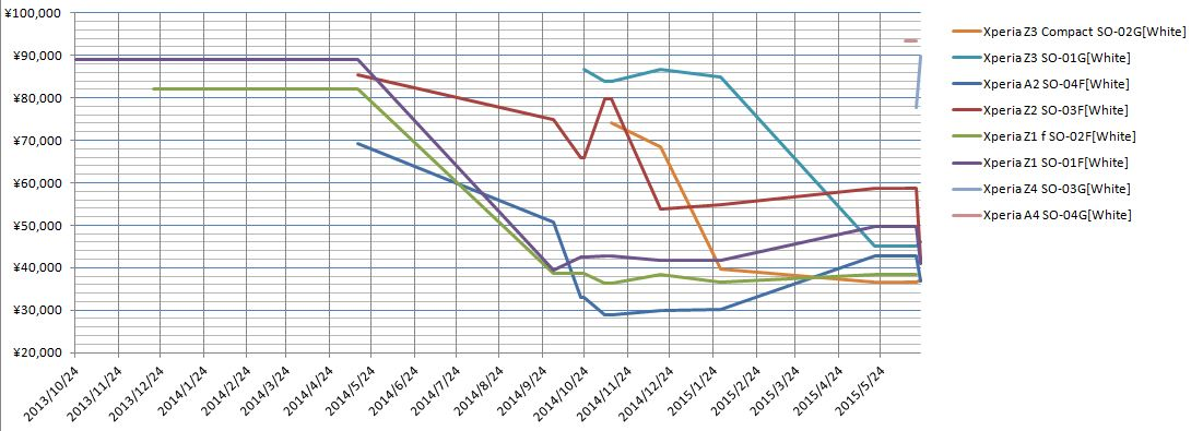 ドコモ:スマートフォン2015夏価格調査