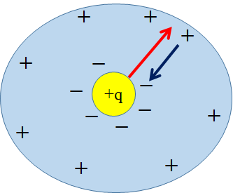 dielectric-polarization-01.png