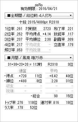 tenhou_prof_20150620.png