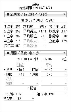 tenhou_prof_20150701.png