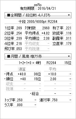 tenhou_prof_20150801.png