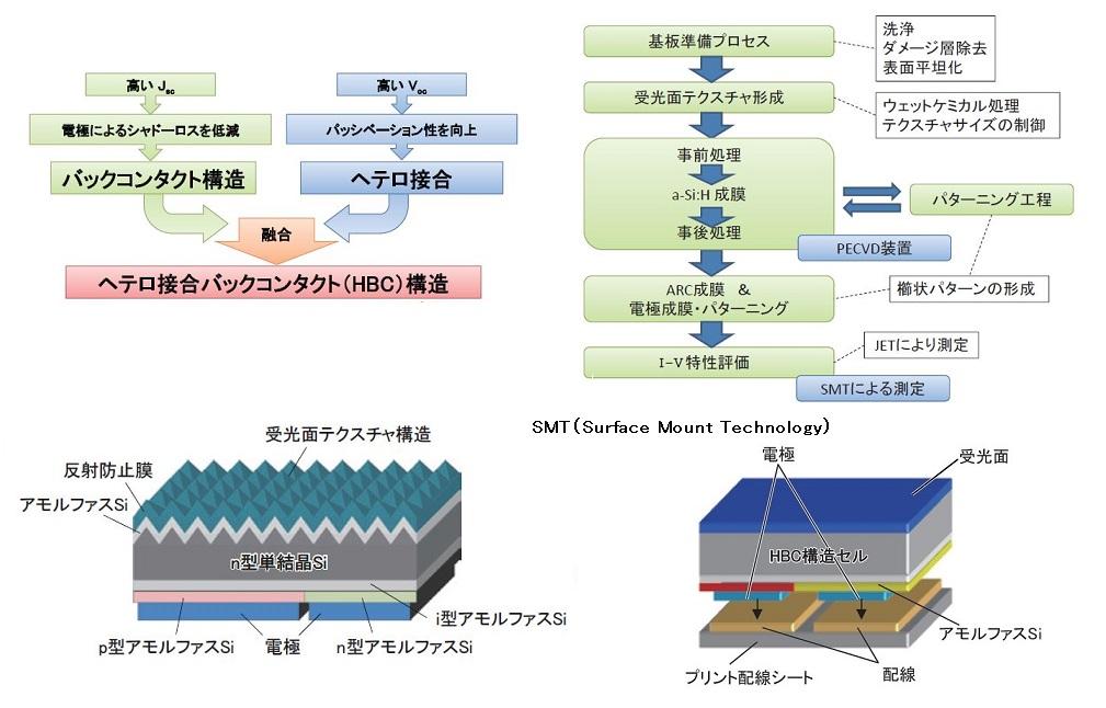 sharp_HBC_solar-cell_image.jpg