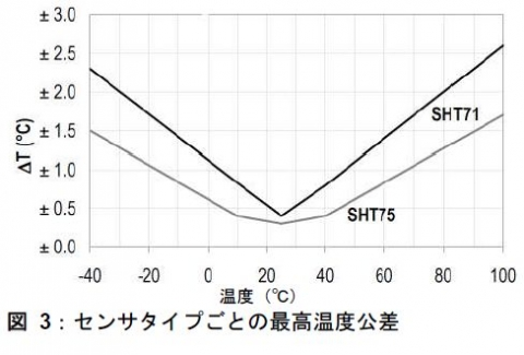 SHT71温度誤差