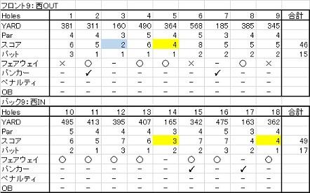 20150801 札幌北広島ゴルフ倶楽部西コース