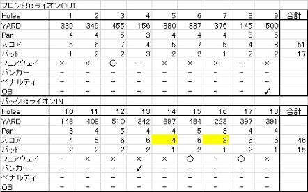 20150808 北海道ゴルフ倶楽部ライオンコース