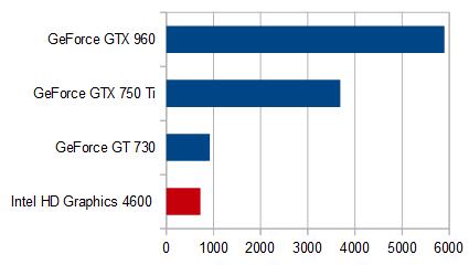 HP Pavilion 23-q080jp_グラフィックス性能比較