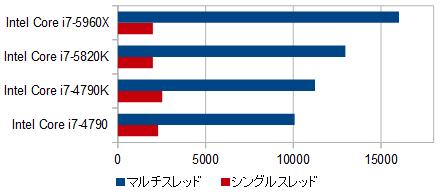 動画向けPCプロセッサー性能比較_150804_01a