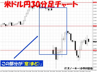 20150629米ドル円30分足チャート窓
