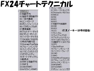 FX24チャートテクニカル