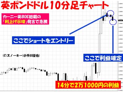20150714英ポンドドル10分足チャート