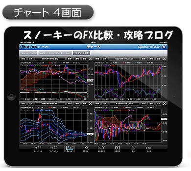 ヒロセ通商iPad4分割チャート