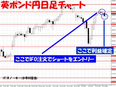 20150721英ポンド円日足チャート