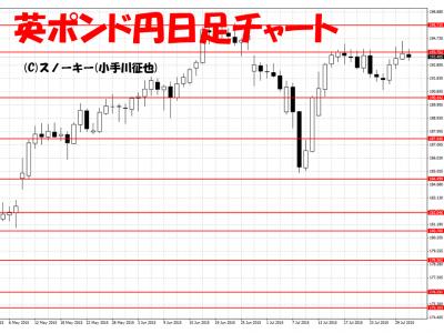 20150801英ポンド円日足チャート