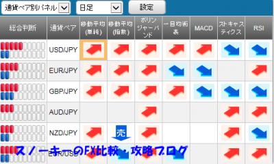 20150801さきよみLIONチャートさきよみチャートシグナルパネル