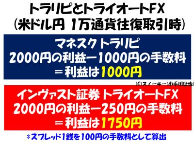 トラリピとトライオートFX利益比較