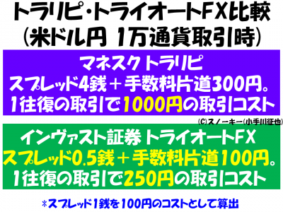 トラリピトライオートFX取引コスト比較