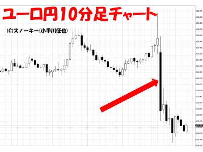 20150807米雇用統計ユーロ円10分足
