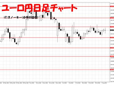 20150808ユーロ円日足