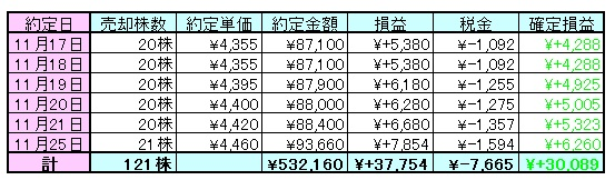 金相場141203