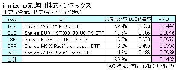 外国株式150802