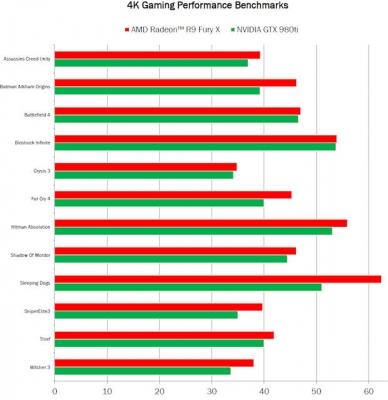 Radeon R9 Fury XとGeForce GTX 980 Tiの比較ベンチマーク (2015年6月21日)