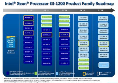 Xeon E3-1200のロードマップ (2015年7月6日)