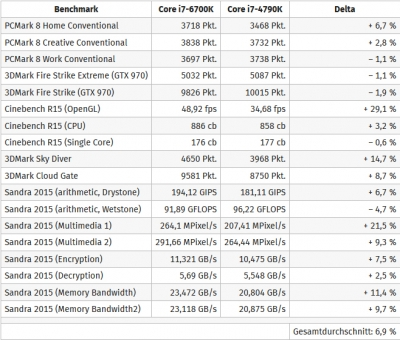 Core i7 6700Kのベンチマーク (2015年7月13日)