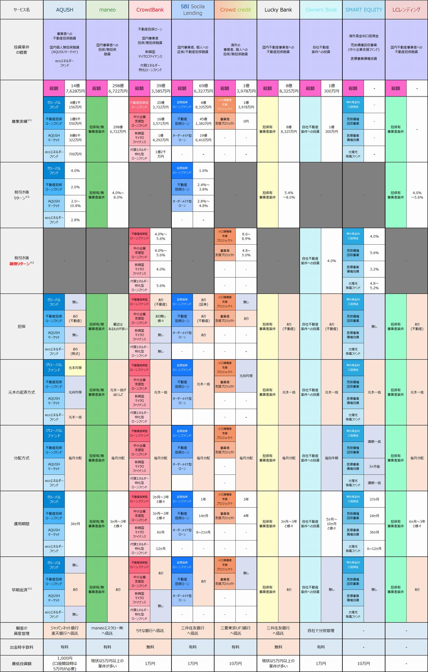 2015年7月時点ソーシャルレンディングサービス提供案件比較