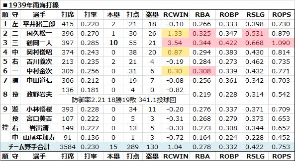 1939年南海打線 - 日本プロ野球R...