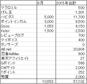 お小遣い稼ぎ収入表 2015年6月