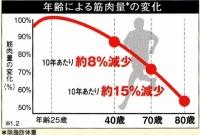 日本初HMB配合!筋肉量の低下を助けるアミノ酸で活動的な毎日を【アボットジャパン・明日も元気】