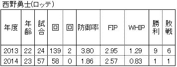 20150111DATA20.jpg