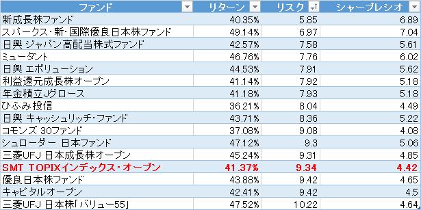 R&Iファンドとインデックスファンドのリスク比較 1年