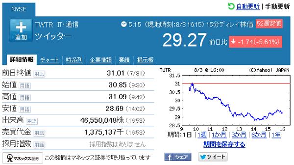 ツイッターの株価情報 ヤフーファイナンス米国